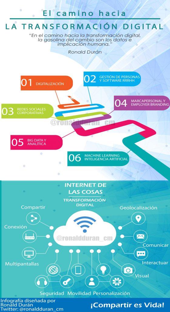 infografia transformaciondigital ronaldduran
