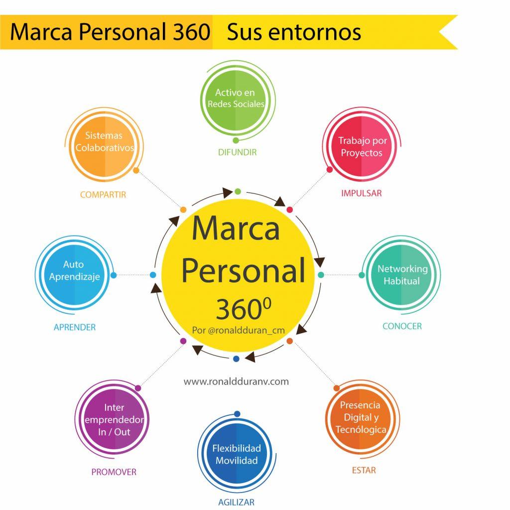 IMG MarcaPersonal360 RonaldDuran
